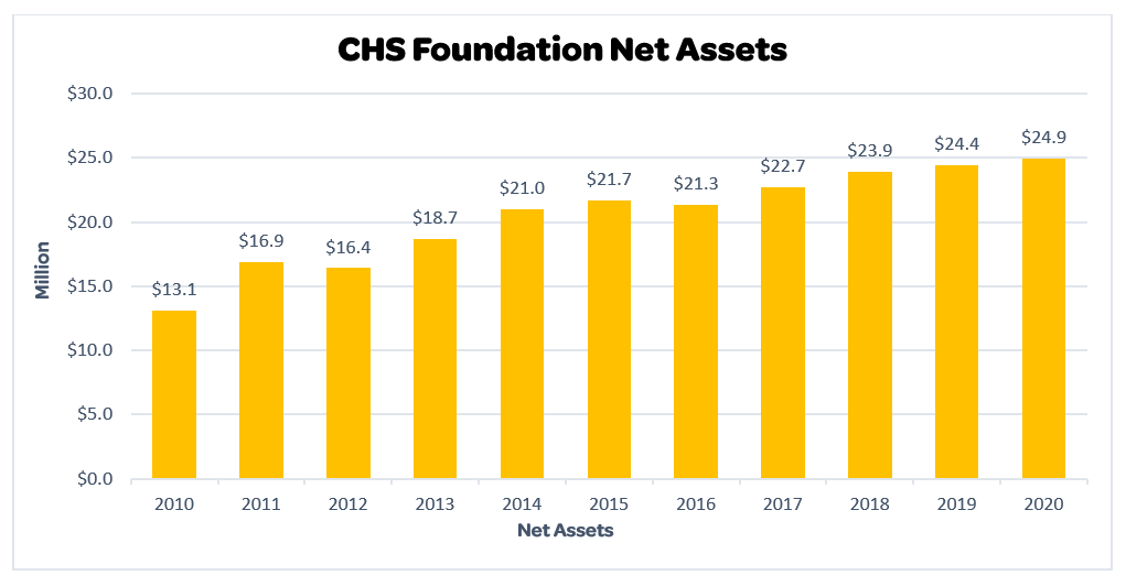 CHS Foundation Net Assets FY2020